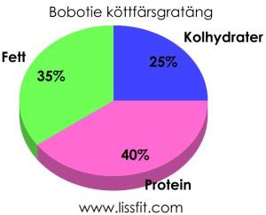 bobotie graf