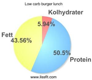 burger low carb burger bröd tzatziki graf lissfit